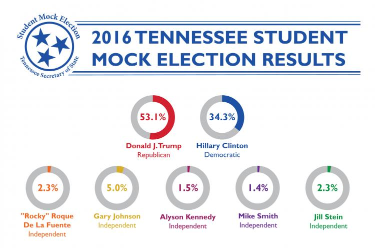 2016 Tennessee Student Mock Election Results, 53.1% Donald J. Trump Republican, 34.3% Hillary Clinton Democratic, 2.3%