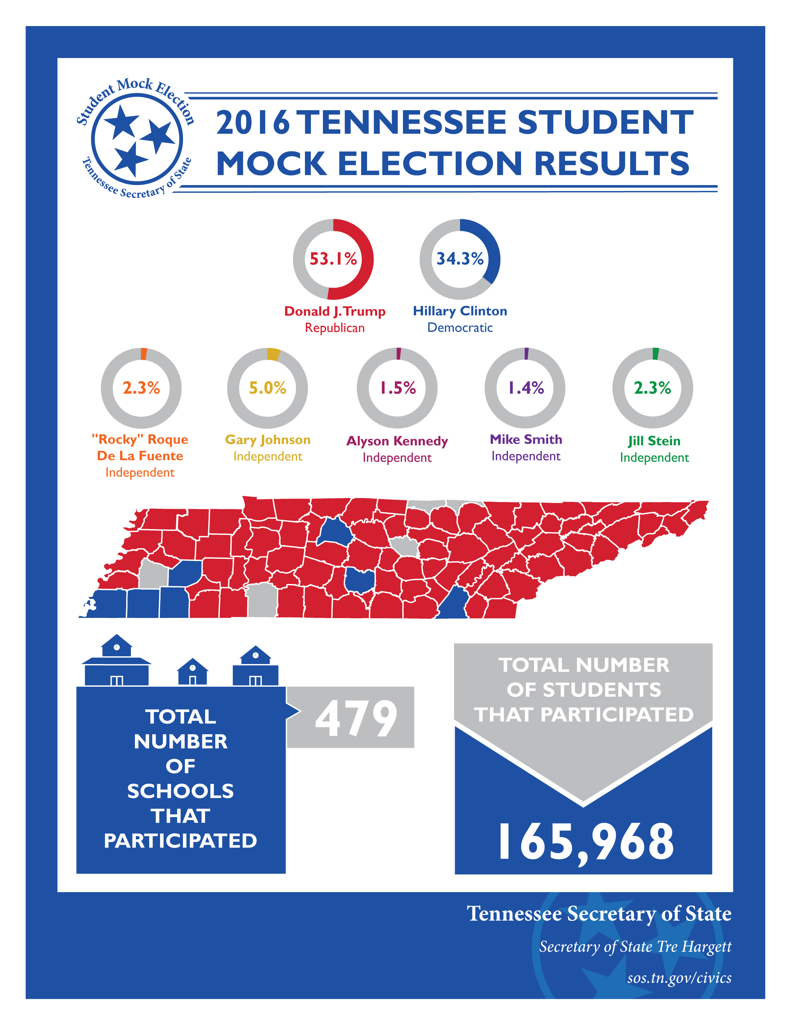 2016 Tennessee Mock Election